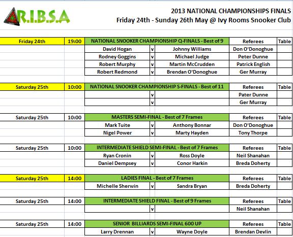 2013 Irish Championships